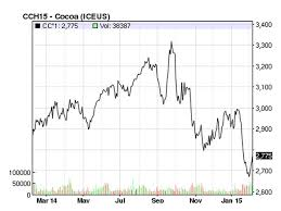 Cocoa Commodity Chart The Economics Of Chocolate Arts Culture Smithsonian