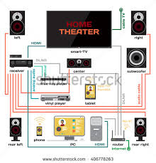 home theater wiring basics car wiring diagram download Home Entertainment Wiring Diagram home audio wiring car audio wire diagram car wiring diagrams home theater wiring basics wiring home theater music system vector stock vector wiring a home home entertainment center wiring diagrams
