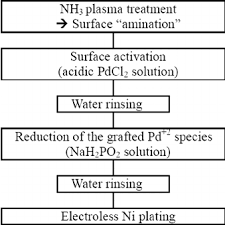 Plating Process Flow Chart Schematic Diagram Of The Electroless Ni Plating Process