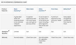 delta airlines experience comparison charts
