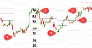 Mcx Crude Oil Chart Best Mcx Commodity Pivot Point Support Resistance Levels