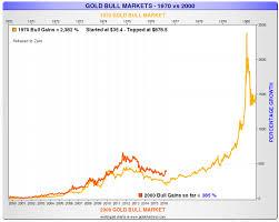 Gold Market Comparison 1970s Vs 2000s Dan Popescu Gold