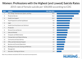 Best Careers For Women Suicide Rates By Profession Registerednursing Org