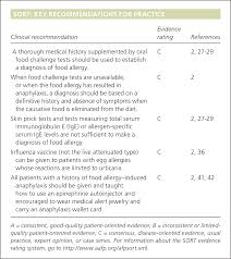Summary of the NIAID-Sponsored Food Allergy Guidelines - - American ...