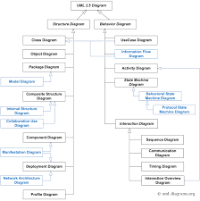 Uml 2 5 Diagrams Overview In 2019 State Diagram Activity