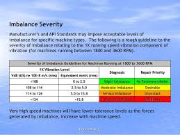 Enveloped Acceleration Severity Chart Vibration Monitoring And Its Features For Corelation