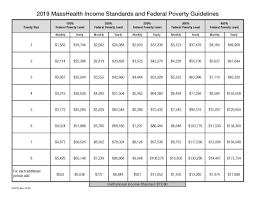 Masshealth Eligibility Income Chart Insurance Help Community Health Programs