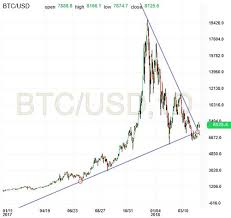 Bitcoin Breakout On The Daily Chart Investing Com