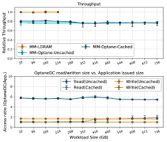 Memcached 50 Set Throughput And Memory Access Ratio The
