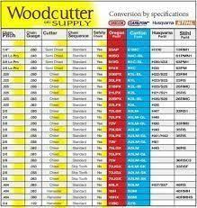 Modern Contemporary Chainsaw File Size Chart Blogit Top