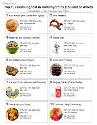 Amount Of Carbs In Foods Chart Top 10 Foods Highest In Carbohydrates To Limit Or Avoid