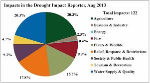 Drought Impact Pie Chart Catalina Environmental Leadership