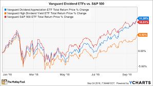 Index Fund Chart Vanguard Index Funds Returns Fund Performance Chart