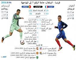 بطولة أمم أوروبا - يورو 2016 - بالأرقام: غريزمان ورونالدو يخطفان إثارة  نهائي اليورو
