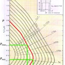 6 Column Chart Column Axial Force Range Typical Shown In Design Chart Of
