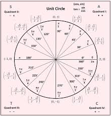 Six Trigonometric Functions Chart Evaluate The Six Trigonometric Functions If Possible For The