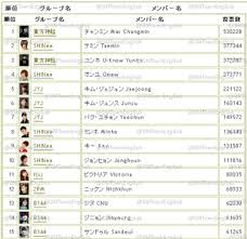 List Top 100 Popular K Pop Idol Stars Japanese Chart For
