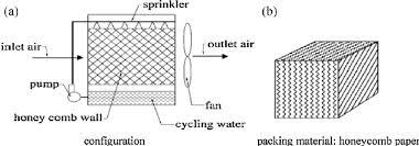 the schematic diagram of direct evaporative cooler figure 8 of 8 the schematic diagram of direct evaporative cooler