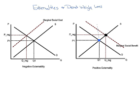 Negative Externality Graph Externality And Dead Weight Loss