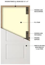 19 most common door types you probably