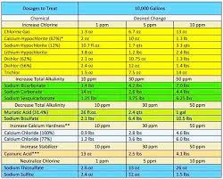Pool Chemical Dosage Chart Swimming Pool Maintenance Pool