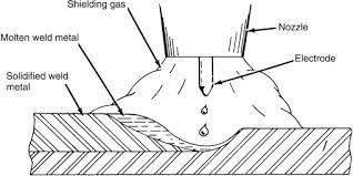 Gas Metal Arc Welding An Overview Sciencedirect Topics