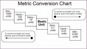 Metric Measurement Conversion Chart For Kids Module 5 Measurement Conversions St Leonard Elementary