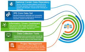 Nexus Innovation Network Info Exchange National Center