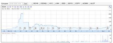 Weed Stock Spotlight Medbox Notis Global Inc Otcmkts