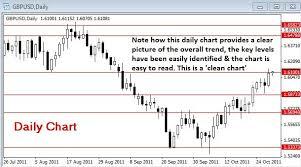 Forex Daily Chart Stop Loss Using Adr Average Daily Range