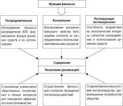 Функции финансов В функциях категории проявляется ее общественное  Функции финансов