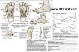 Acupuncture Meridians Foot Acupuncture Acupuncture Points