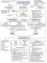 Pin By Elena Franco On 2l Flow Charts Law School Torts