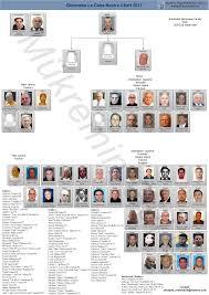 2017 Chart Mafia Families Mafia Crime Mafia