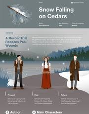 snow falling on cedars data sheet page ap english literature and snow falling on cedars thumbnail