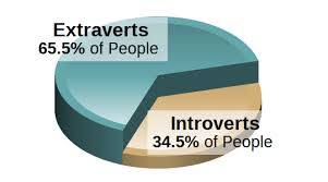 Introvert Chart Extraversion Vs Introversion Preference Personality Types