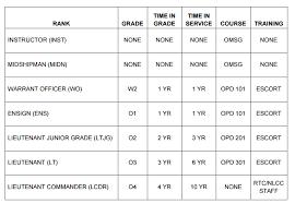 Advancement Requirements U S Naval Sea Cadet Corps