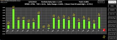 Pot5 5 Portfolio Online Tracker Includes New Z Score Ta