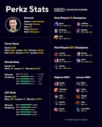 League of Legends Infographic: Perkz Stats