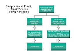 Lord Fusor Product Chart Understanding Plastic Repair With Adhesives Search Autoparts