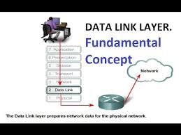 Data Link Layer Networking Osi Model Data Link Layer Fundamental