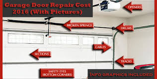broken garage door springGarage Door Repair  Replacement Costs 2017 with pictures Info