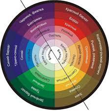 Колористика психология восприятия цвета цвет и человек колористика