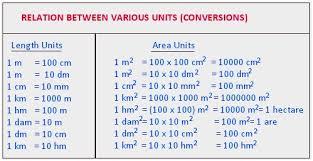 Area And Perimeter Units Of Area Formula Of Area And