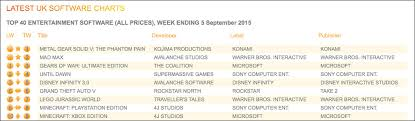 Mgsv The Phantom Pain Takes Top Spot In Uk Sales Charts