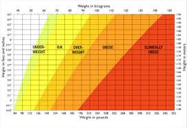 Healthy Weight Range Chart For Men Comprehensive Healthy Weight Range For Men Healthy Weight