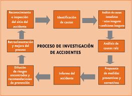 Resultado de imagen para Investigación y Analisis de Accidentes e incidentes de Trabajo