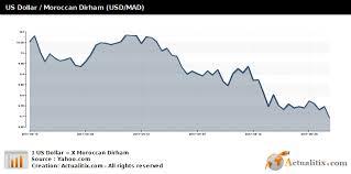 Us Dollar Moroccan Dirham Usd Mad