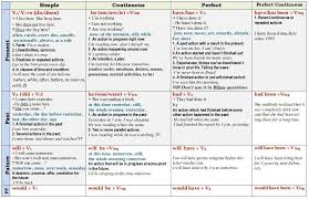 English Tense Structure Chart Seans English Classroom The English Tense System