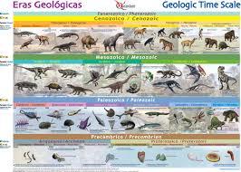 Resultado de imagen de Las especies que han vivido sobre la Tierra
